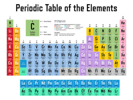 Colorful Periodic Table of the Elements - shows atomic number, symbol, name, atomic weight, state of matter and element category