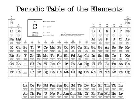 Periodic Table of the Elements - shows atomic number, symbol, name and atomic weight