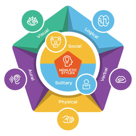 Memletic learning styles - education