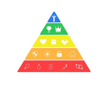Hierarchie der menschlichen Bedürfnisse