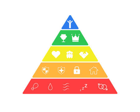 Hierarchy of human needs