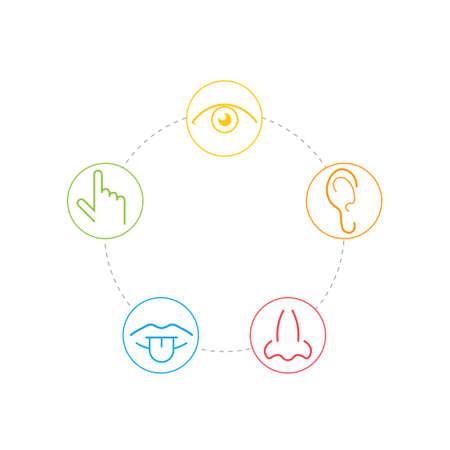 Ícones de cinco sentidos