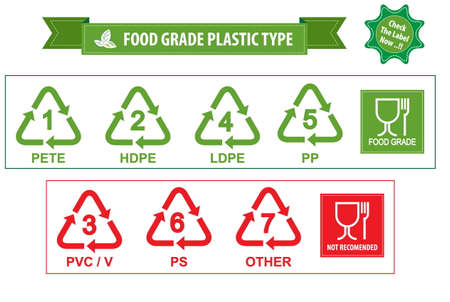 Plastic recycling symbolen aanbevolen