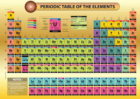 Periodic table of elements, with element name, element symbols, atomic number, atomic mass, electron configuration, ionization energy and electronegativy. aviable at large jpeg, ready to print.