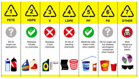 plastic codes in recycle reuse reduce concept. with bottle and other material plastic illustration. easy to modify
