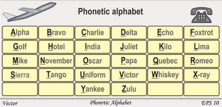 alphabetical order: Phonetic Alphabet