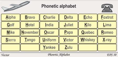 phonetic: Phonetic Alphabet