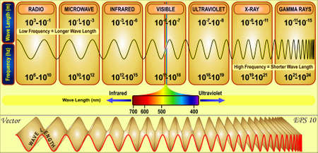 sine wave: Wave Length Illustration