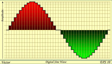 audiowave: Digital Sine Wave