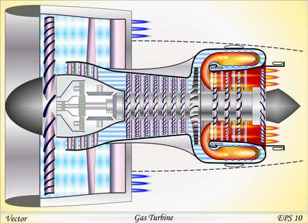 turbofan: Turbina de gas