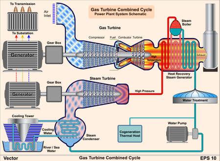 발전기: 가스 터빈 복합 화력 - 발전 시스템 구성도 일러스트
