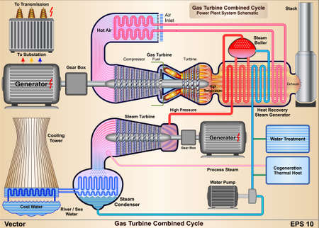 Gas Turbine Combined Cycle -  Power Plant System Schematic Illustration