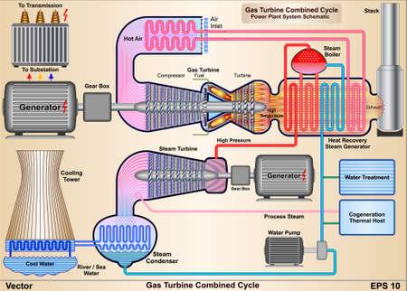 turbina de vapor: Turbinas de Gas de Ciclo Combinado - Power Plant Esquemático Vectores