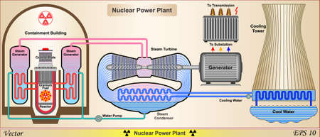 Nuclear Power Plant - Power Plant System Schematic Vector