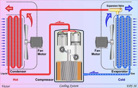 compresor: Sistema de enfriamiento Vectores