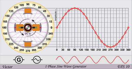 Single phase sine wave generator