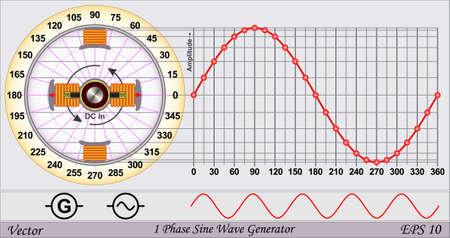 wavelength: Soltero generador de onda sinusoidal de fase