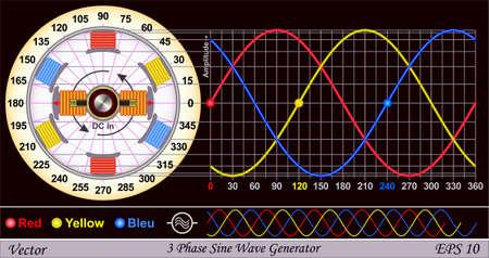alternateur: générateur d'onde sinusoïdale triphasée