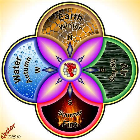 cuatro elementos: Los cuatro elementos de la naturaleza