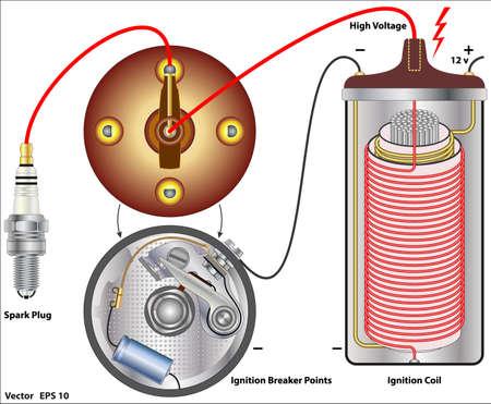 spirale: Auto Zündsysteme Illustration