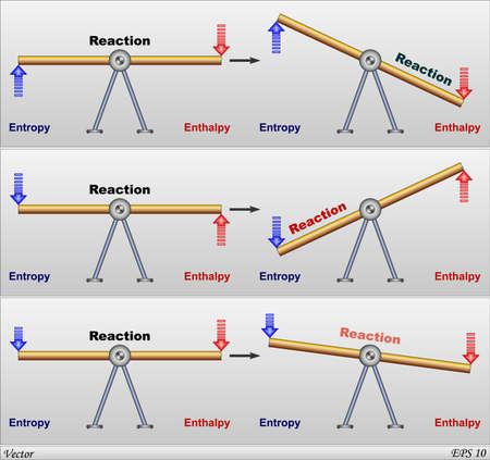 endothermic: Enthalpy