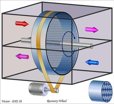 rotative: Roue de r�cup�ration - �changeur de chaleur rotatif