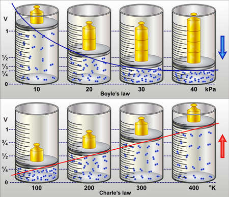 Boyles loi - la loi Charless Banque d'images - 36427442