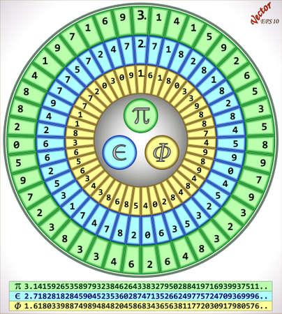 derivation: pi-e-phi- Circle