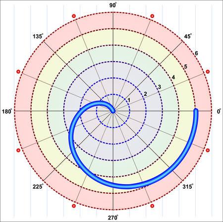 golden ratio: Regular spirale Poly (géométrie)