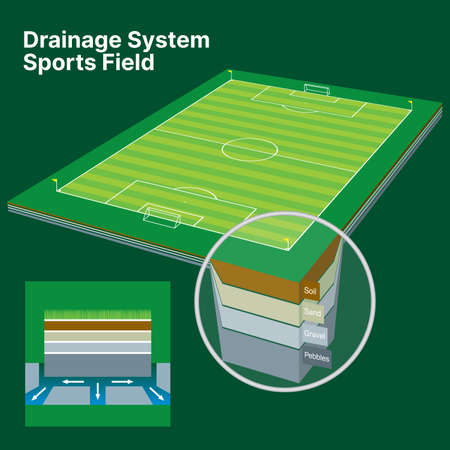 Drainage System Sports Field Building Overview