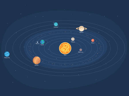 Solar system with planets and celestial bodies around the sun. Vector illustration