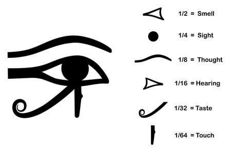 ojo de horus: El ojo de Horus - dividido en seis partes, cada uno representando un sentido humano