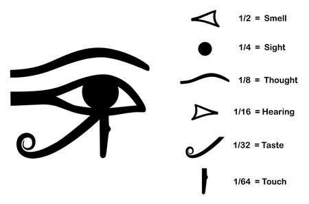 an amulet: The Eye of Horus - divided into six parts, each representing a human sense