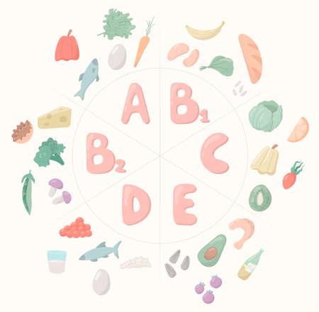 Vector cartoon illustration. Important vitamins for the human body and life: A, B, C, D, E. Healthy food. Illusztráció