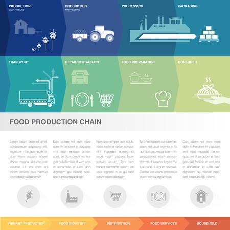 leveringen: Voedselproductieketen