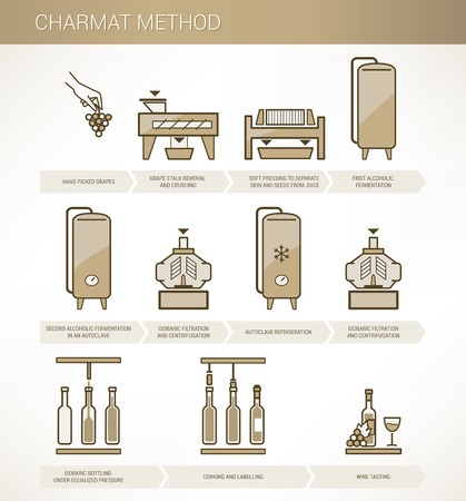 Winemaking  Charmat method