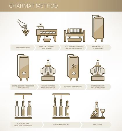 Wijnmaken Charmat methode Stock Illustratie