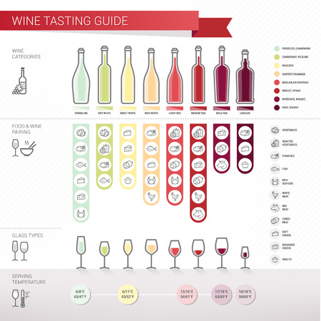 Wine tasting complete guide with food pairing, bottle and glass types, srving temperature and wine types  Vector