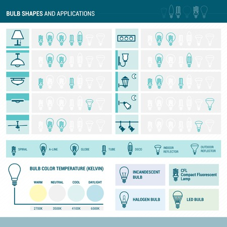 ceiling: Bulb shapes and applications Illustration