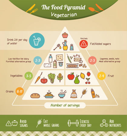 The vegetarian food pyramid and diet with food icons and health tips at bottom