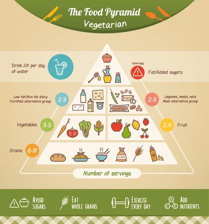 voedingsmiddelen: De vegetarische voedselpiramide en dieet met voedsel iconen en gezondheid tips aan de onderkant