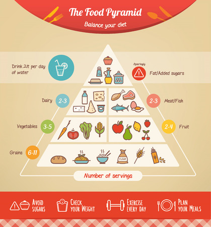 salud: Los iconos de la pirámide de alimentos infografía con las categorías de alimentos y consejos de salud en la parte inferior