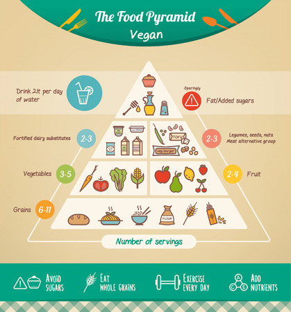 The vegan food pyramid with food icons and categories health tips at bottom