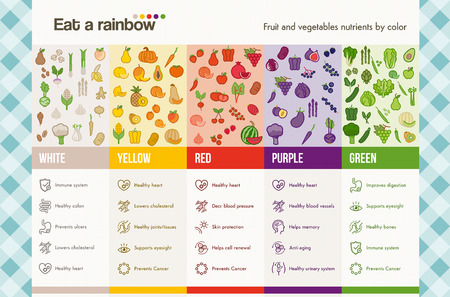 food on white: Eat a rainbow of fruits and vegetables infographics with food and health icons set, dieting and nutrition concept