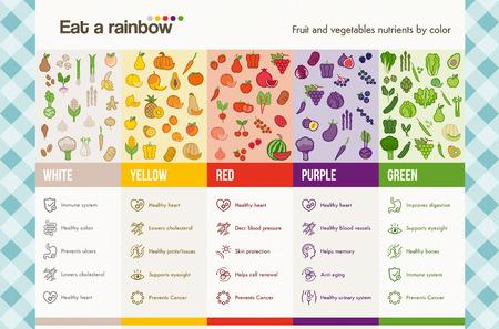 salute: Mangiare un arcobaleno di frutta e verdura infografica con alimentari e sanitarie icone set, dieta e nutrizione concetto Vettoriali