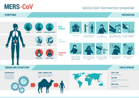 Mers infographics