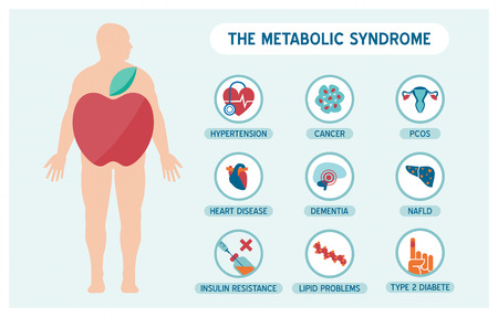 obesity: The metabolic syndrome infographics with disease medical icons, fat male body and apple shape