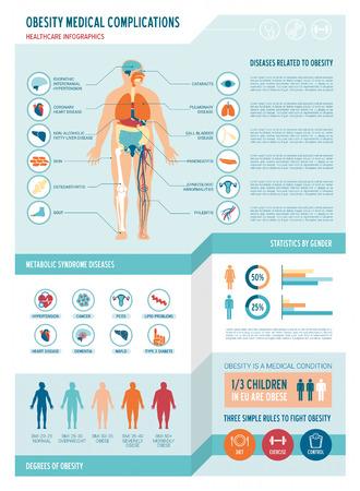 infografica: Obesità e sindrome metabolica infografica mediche, con icone, scala di massa corporea, grafici e copia spazio