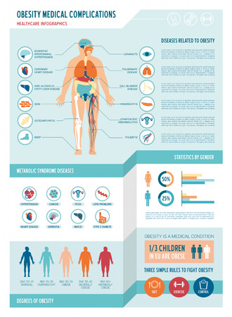 Obesity and metabolic syndrome medical infographics, with icons, body mass scale, charts and copy space