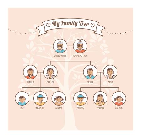 gia đình: cây gia đình Vintage với các thành viên đại diện, phả hệ và khái niệm quan hệ họ hàng